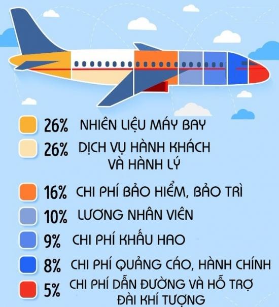 Cơ cấu chi phí chuyến bay và cách săn vé máy bay giá rẻ Cơ cấu chi phí chuyến bay và cách săn vé máy bay giá rẻ