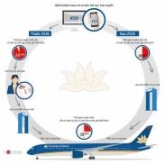 Hướng dẫn cách check-in online trên website của hãng hàng không Vietnam Airlines Hướng dẫn cách check-in online trên website của hãng hàng không Vietnam Airlines